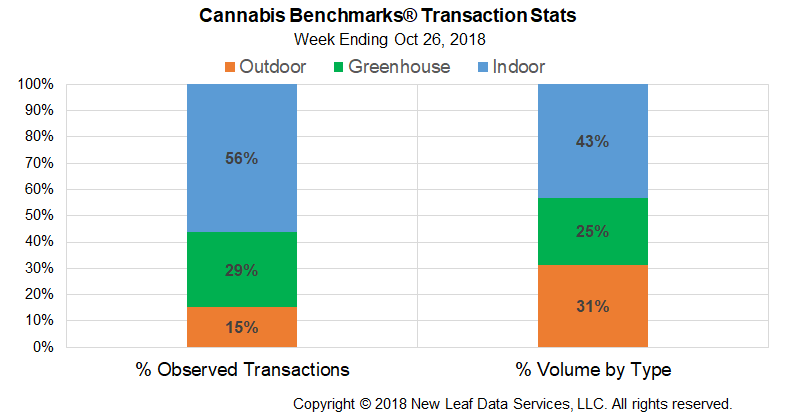 Cannabis Benchmarks Weekly Report October 26 2018 Cannabis
