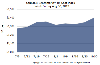 Cannabis Benchmarks -